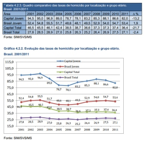 comparativo homicídios_capitais
