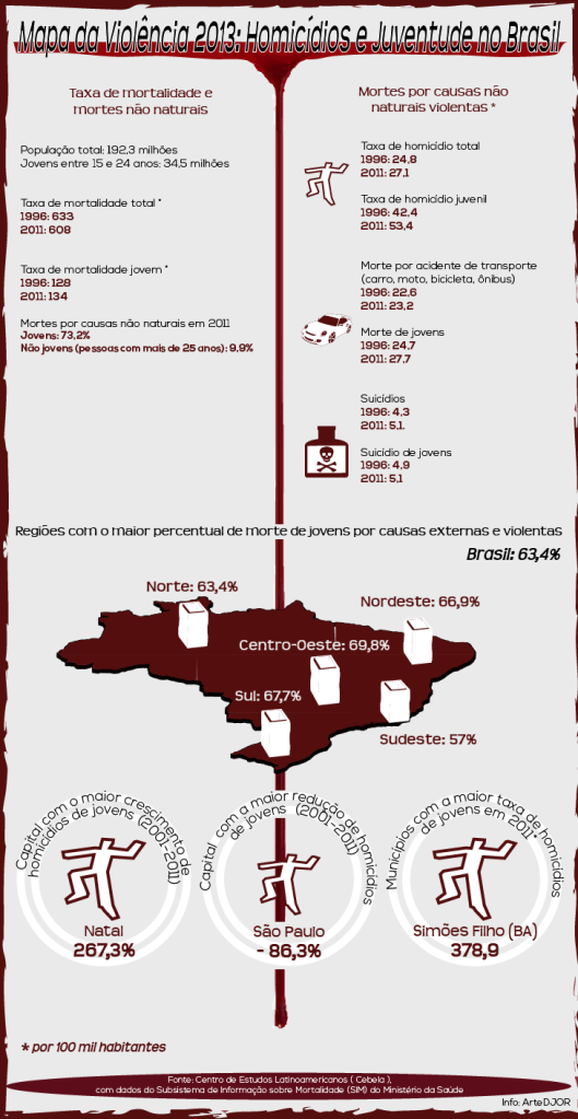 Mapa-da-Violência-2013-Homicídios-e-Juventude-no-Brasil_ABR
