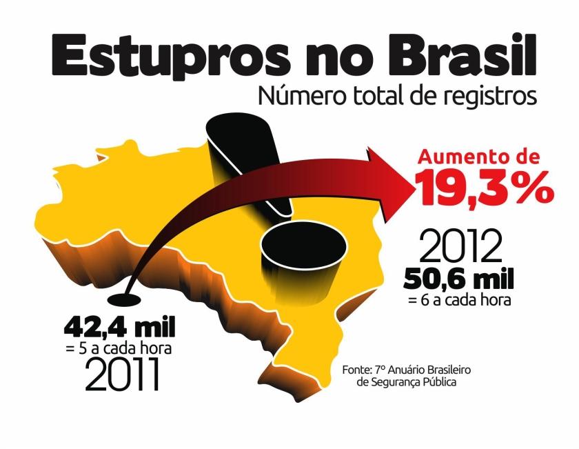 infografico-sobre-estupro_anuario-brasileiro-de-seguranca-publica