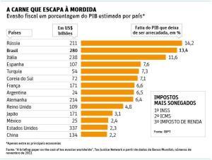 sonegação e PIB