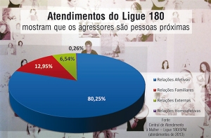grafico-do-Ligue-180-sobre-relacao-com-o-agressor_2013