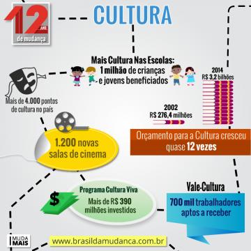 grafico-1-cultura