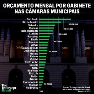 orcamento-camaras-municipais-br_the-intercept-brasil