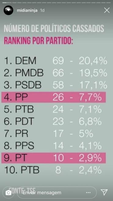 Ranking políticos cassados - TSE