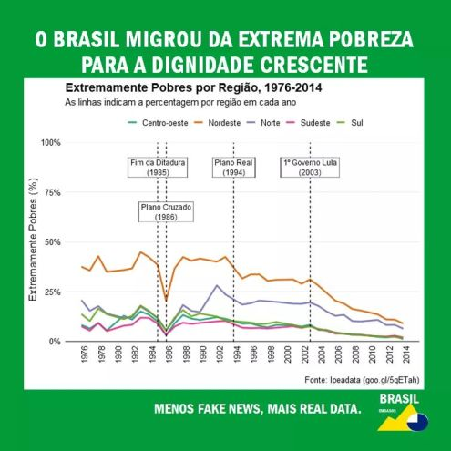 redução pobreza - ipeadata