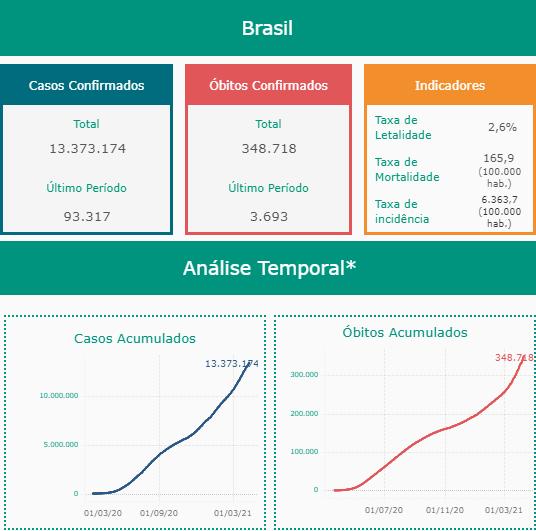 Covid Brasil em 09.04.21-Conass