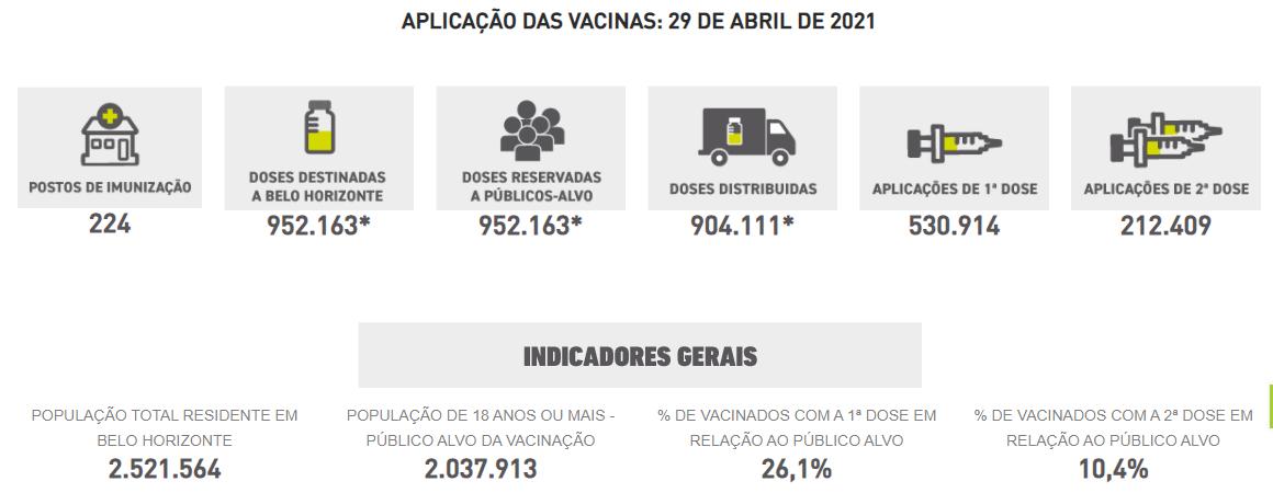 Números da vacinação em BH em 29.04.21